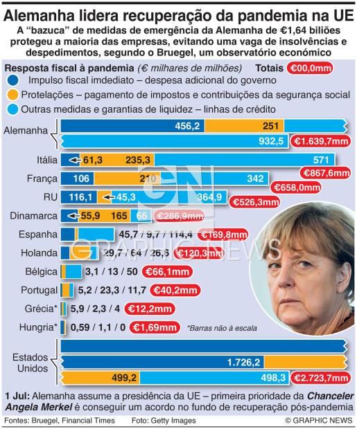 Alemanha lidera recuperação na Europa infographic