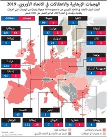 إرهاب: الهجمات الإرهابية والاعتقالات في الاتحاد الأوروبي - ٢٠١٩ infographic