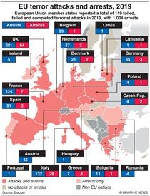 TERRORISM: EU terror attacks and arrests, 2019 infographic