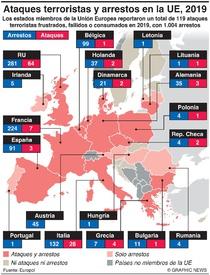 TERRORISMO: Ataques terroristas y arrestos en la UE, 2019 infographic