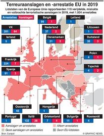 TERRORISME: Terreuraanslagen en -arrestatie EU in 2019 infographic