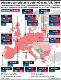 TERRORISMO: Ataques terroristas e detenções na UE, 2019 infographic