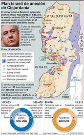 POLÍTICA: Plan israelí de anexión de Cisjordania  infographic