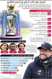 كرة قدم: ليفربول يفوز بلقب تاريخي في الدوري الإنكليزي  infographic