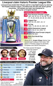 SOCCER: Liverpool win Premier League title infographic