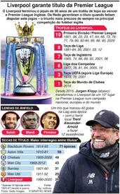 FUTEBOL: Liverpool vence a Premier League inglesa infographic