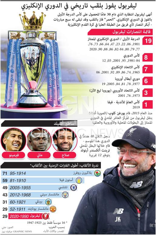 ليفربول يفوز بلقب تاريخي في الدوري الإنكليزي  infographic