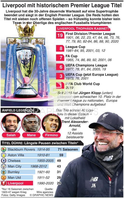 Liverpool gewinnt Premier League Titel infographic