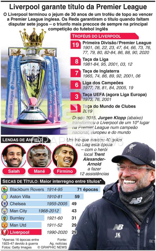 Liverpool vence a Premier League inglesa infographic