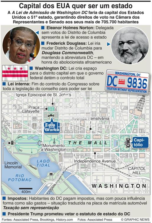 Washington D.C. quer ser estado infographic