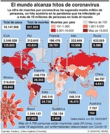 SALUD: El mundo alcanza hitos de coronavirus infographic