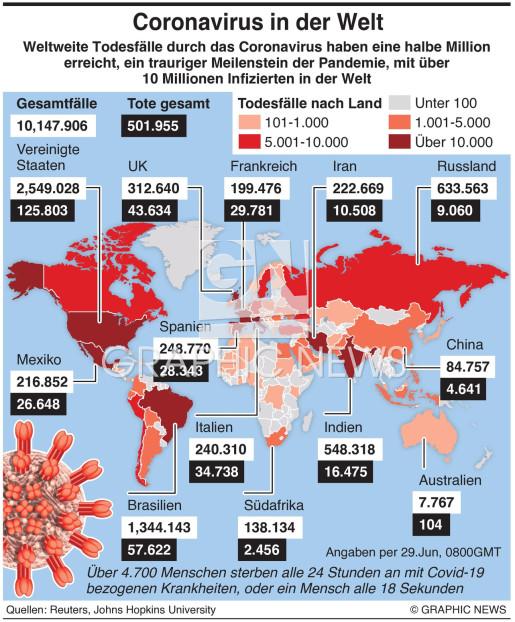 Die Welt erreicht Meilenstein der Coronavirus Epidemie infographic