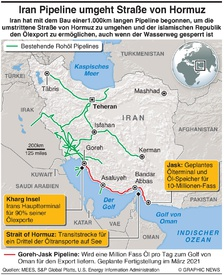 ENERGIE: Iran Pipeline umgeht Straße von Hormuz infographic
