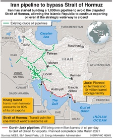 ENERGY: Iran pipeline to bypass Strait of Hormuz infographic