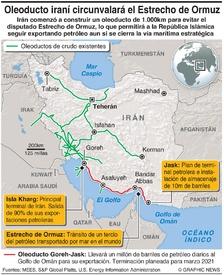 ENERGÍA: Oleoducto iraní circunvalará el Estrecho de Ormuz infographic