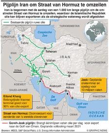 ENERGIE: Iran pijplijn Iran omzeilt Straat van Hormuz infographic