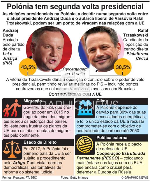 Polónia com segunda volta nas presidenciais infographic