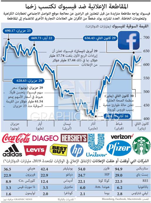 المقاطعة الإعلانية ضد فيسبوك تكتسب زخما infographic