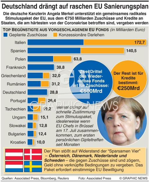 Begünstigte im EU Wiederaufbau Fonds infographic