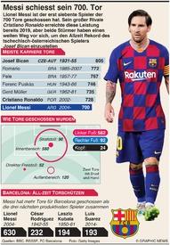 FUSSBALL: Messi schiesst sein 700. Tor infographic