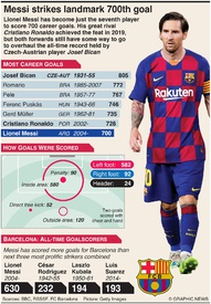 SOCCER: Messi strikes landmark 700th goal infographic