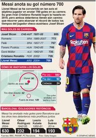 SOCCER: Messi anota su 700º gol infographic