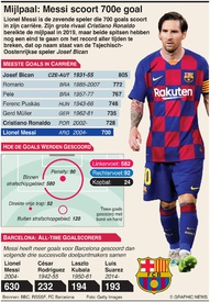 VOETBAL: Messi haalt mijlpaal met 700e goal infographic
