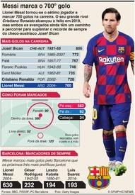 FUTEBOL: Messi marca o 700º golo na carreira infographic