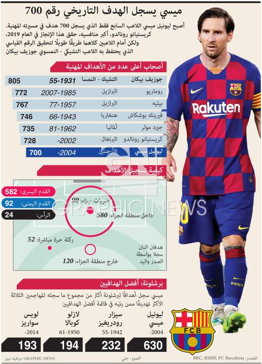 ميسي يسجل الهدف التاريخي رقم ٧٠٠ infographic