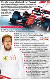 F1: Vettel begint aan laatste seizoen bij Ferrari infographic