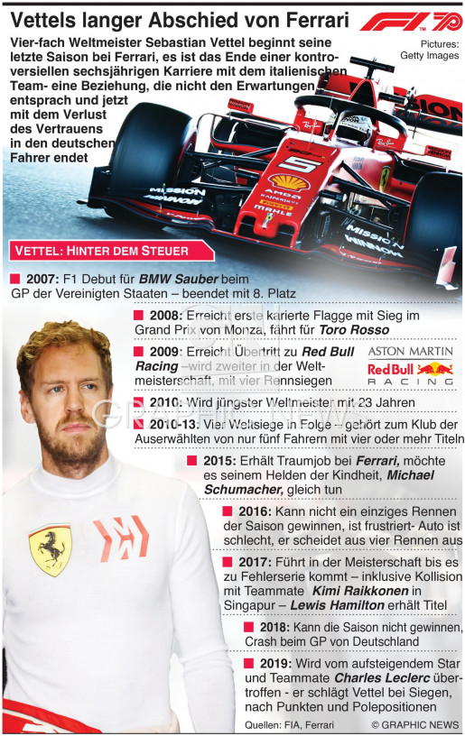 Vettel beginnt letzte Saison bei Ferrari infographic