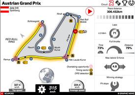 F1: Austrian GP 2020 interactive (1) infographic