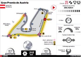 F1: GP de Austria 2020 Interactivo (1) infographic