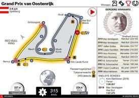 F1: GP van Oostenrijk 2020 interactive (1) infographic