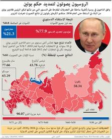 روسيا: نتائج الاستفتاء الدستوري infographic
