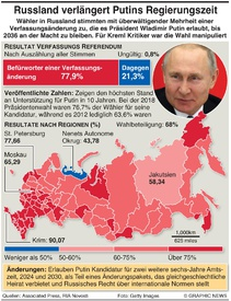 RUSSLAND: Ergebnis Abstimmung über Verfassungsänderung infographic