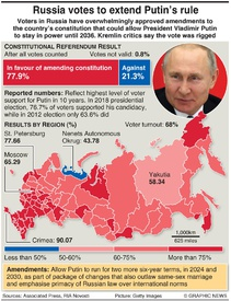 RUSSIA: Constitutional vote result infographic