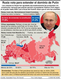 RUSIA: Resultado del voto constitucional infographic