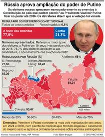 RÚSSIA: Resultado do referendo Constitucional infographic