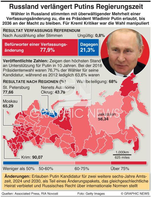 Ergebnis Abstimmung über Verfassungsänderung infographic