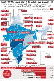 صحة: عدد الإصابات بمرض كوفيد في الهند يتجاوز ٦٠٠ ألف إصابة infographic