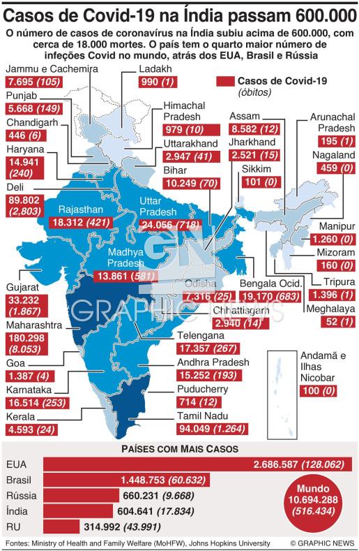 Casos de Covid-19 na Índia infographic