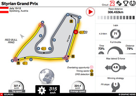 F1: Styrian GP 2020 interactive (1) infographic