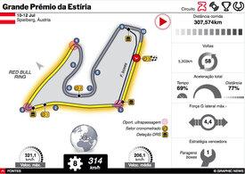 F1: GP da Estíria 2020 interactivo infographic