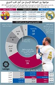 كرة قدم: مواجهة بين العمالقة الإسبان من أجل لقب الدوري infographic