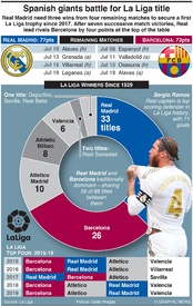 SOCCER: Spanish giants battle for La Liga title infographic