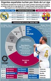 SOCCER: Gigantes españoles luchan por título de La Liga infographic