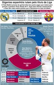 FUTEBOL: Gigantes espanhóis lutam pelo título da Liga infographic