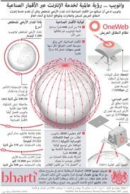 تكنولوجيا: وانويب - رؤية عالمية لخدمة الإنترنت عبر الأقمار الصناعية infographic