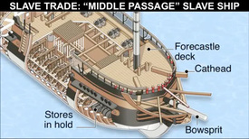 SLAVE TRADE: Middle Passage slave ship animation infographic